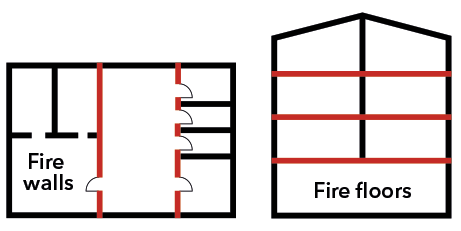 Ground plan and side view of compartmentation in a building