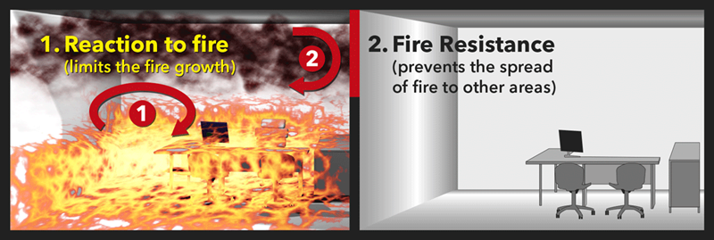 Depiction of difference between reaction to fire and fire resistance